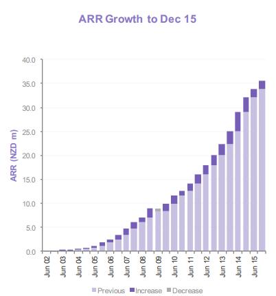 SLI ARR growth